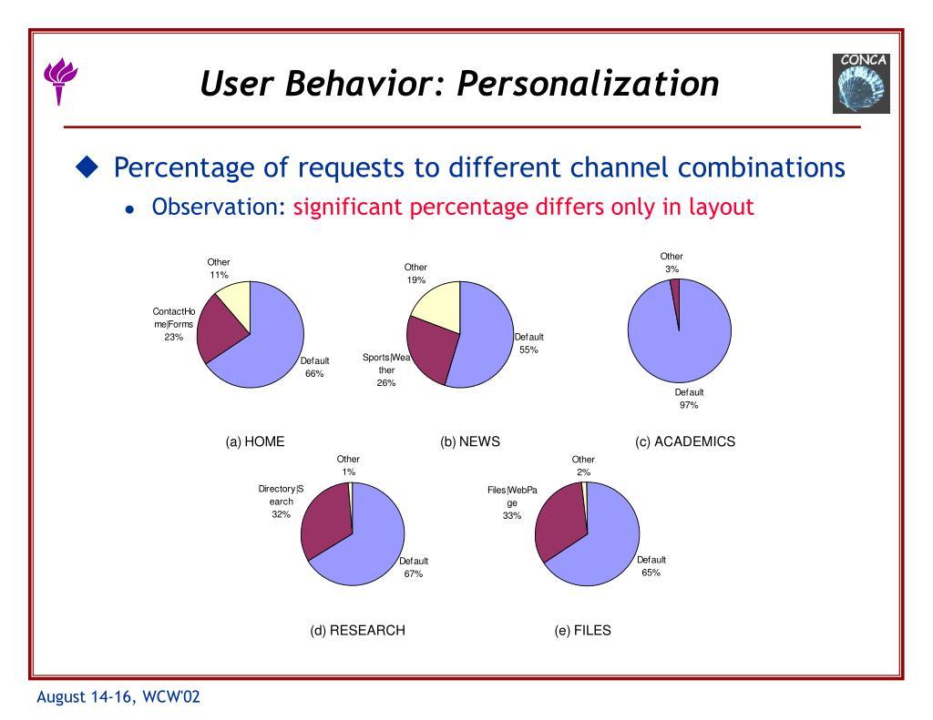 User Behavior: Personalization