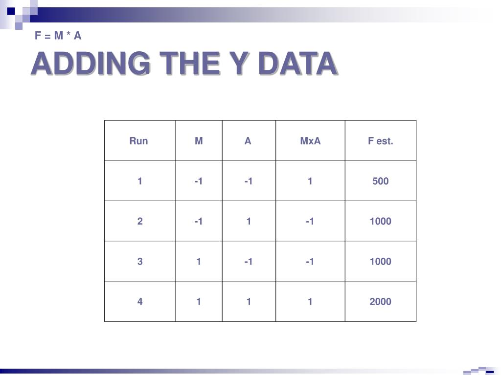 ADDING THE Y DATA