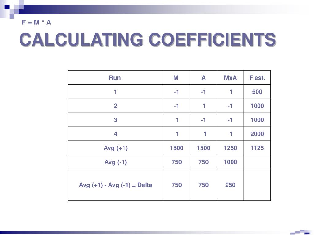 CALCULATING COEFFICIENTS