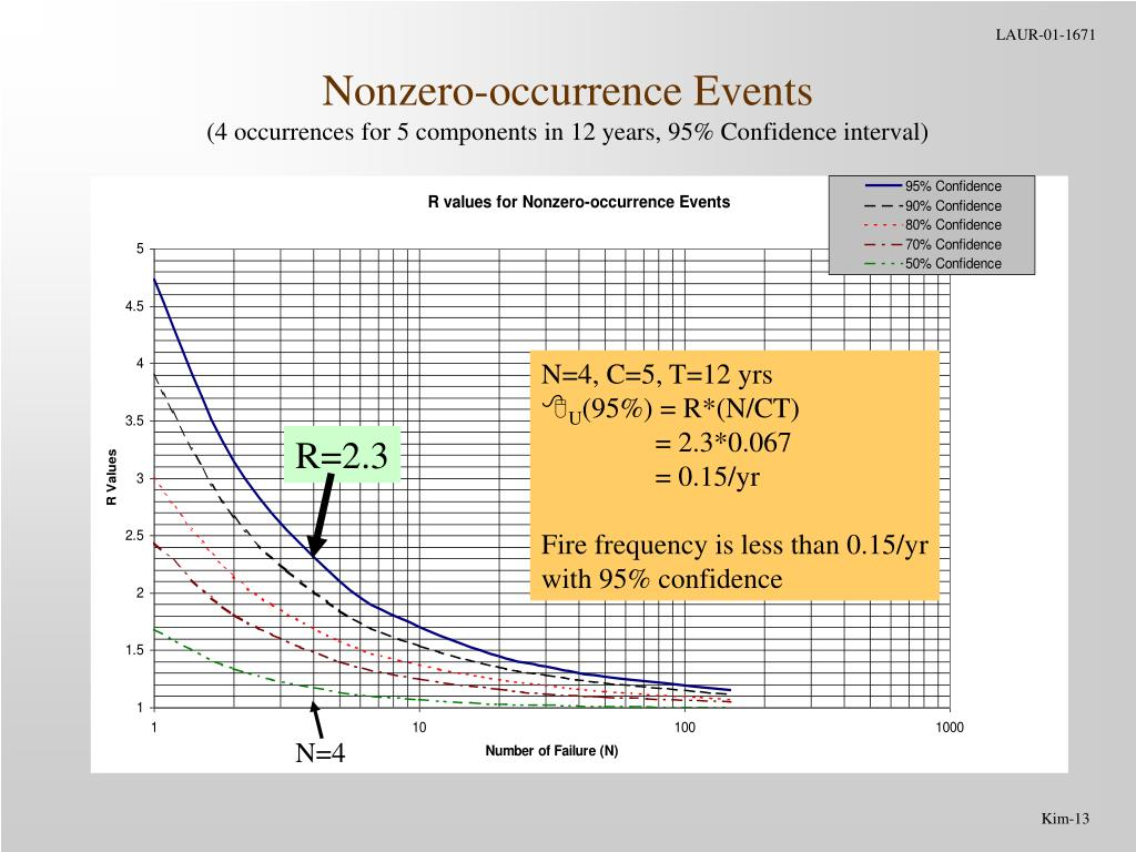 Nonzero-occurrence Events