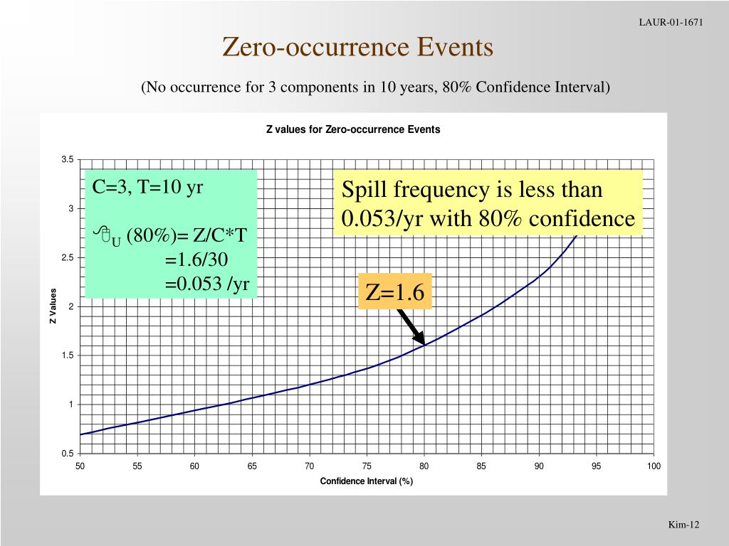 Zero-occurrence Events