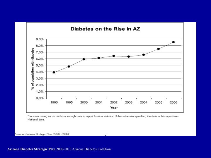 Arizona Diabetes Strategic Plan