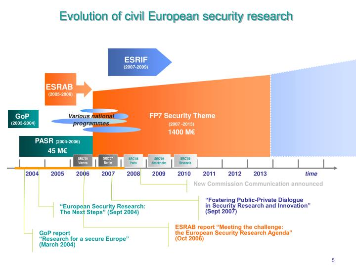Evolution of civil European security research