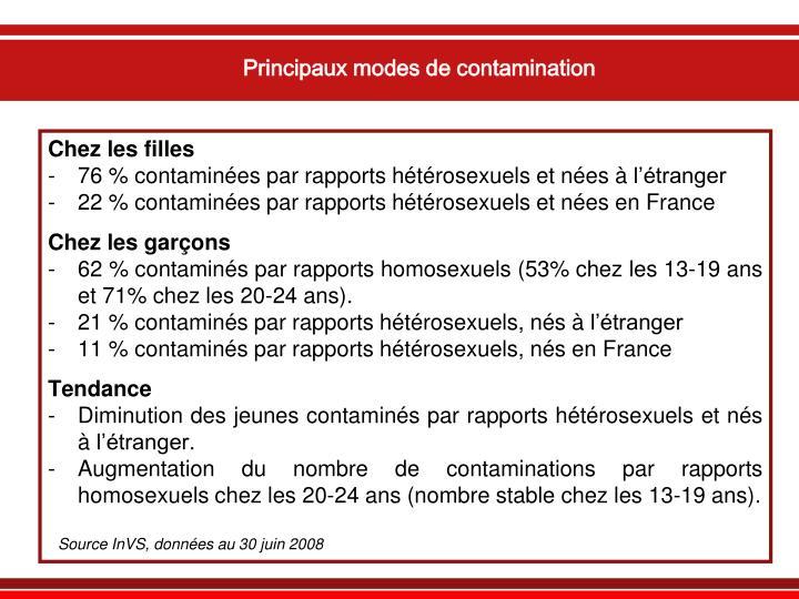 Principaux modes de contamination