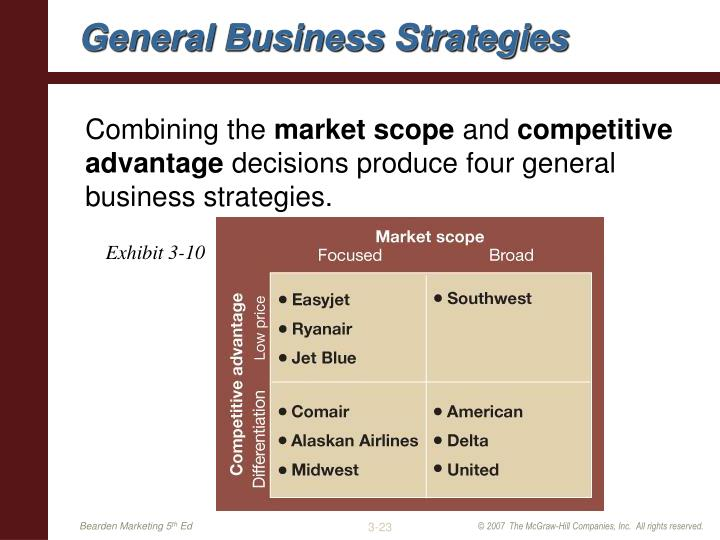 General Business Strategies