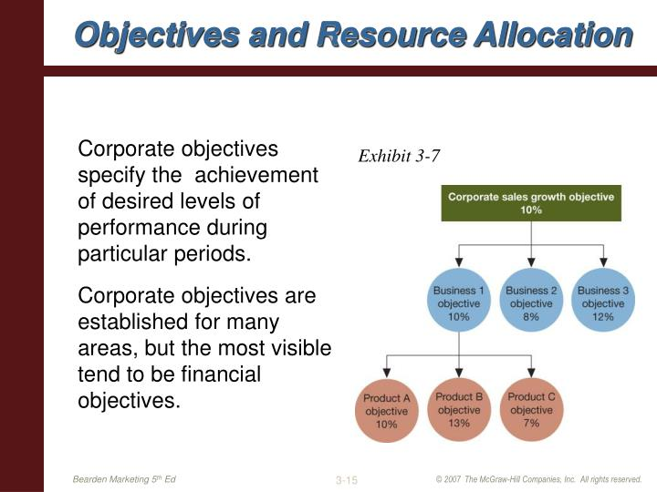 Corporate objectives specify the  achievement of desired levels of performance during particular periods.