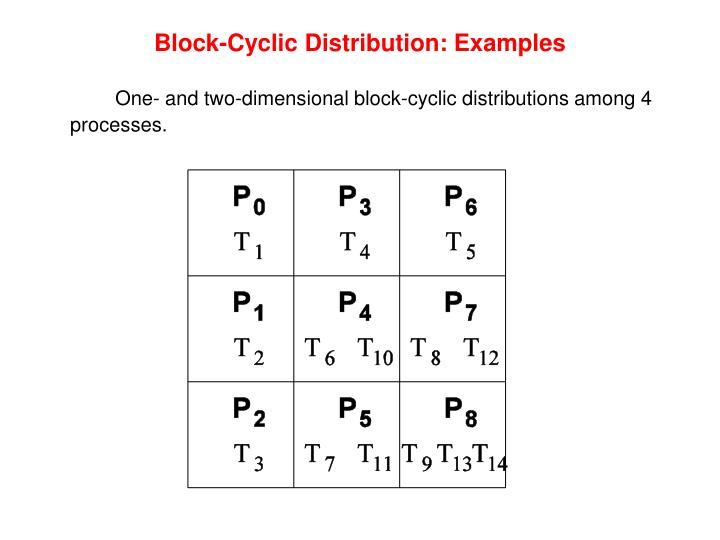 Block-Cyclic Distribution: Examples