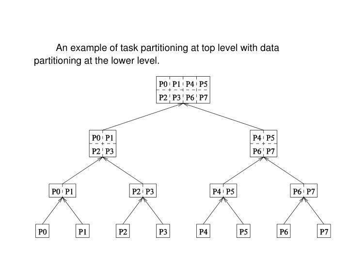 An example of task partitioning at top level with data partitioning at the lower level.