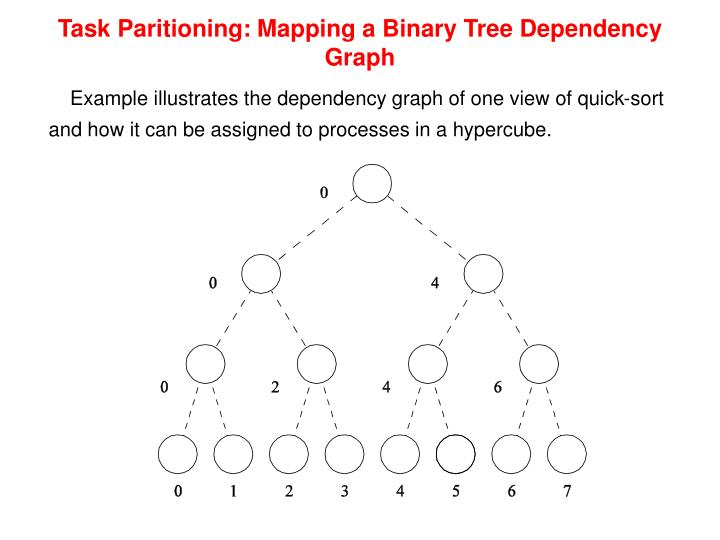 Task Paritioning: Mapping a Binary Tree Dependency Graph