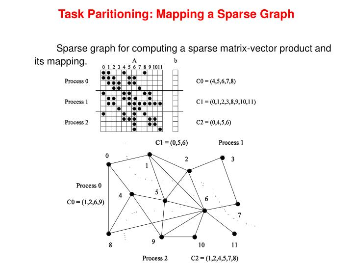 Task Paritioning: Mapping a Sparse Graph