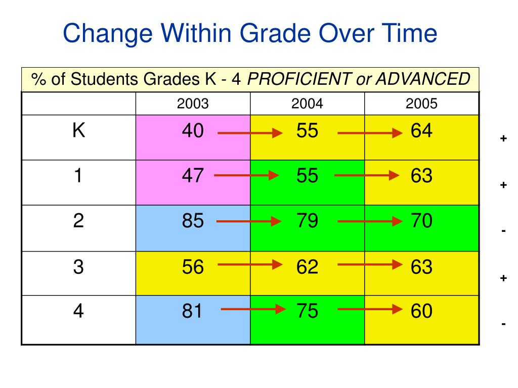 Change Within Grade Over Time
