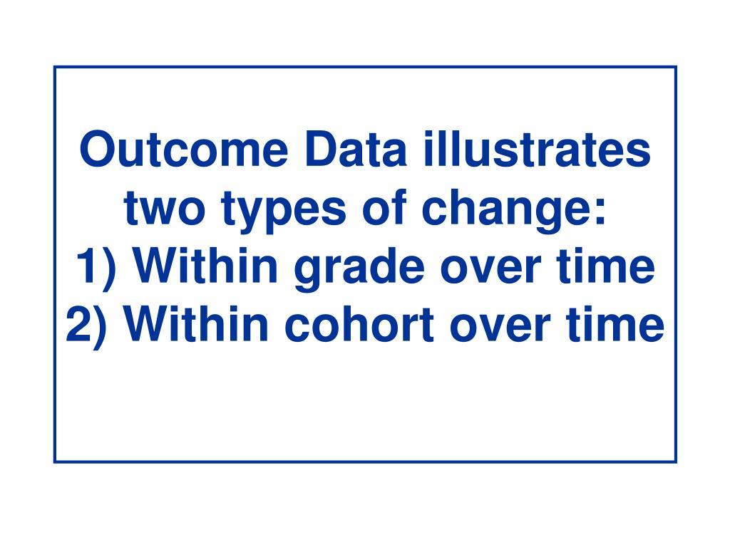 Outcome Data illustrates