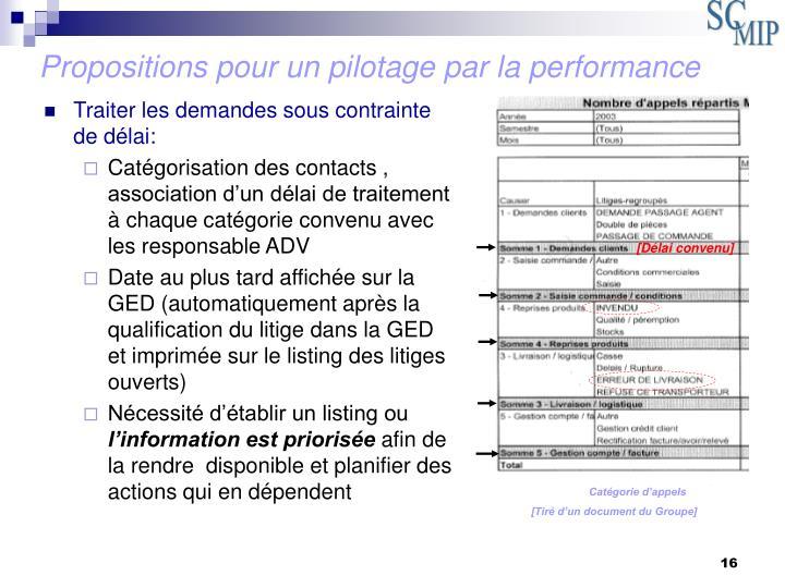 Propositions pour un pilotage par la performance