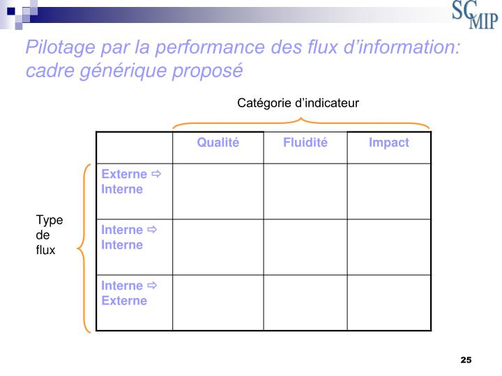 Pilotage par la performance des flux d'information: