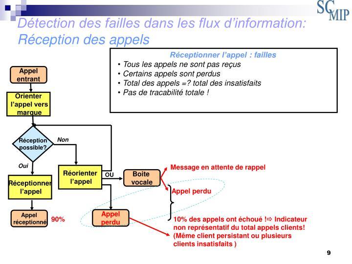 Détection des failles dans les flux d'information: