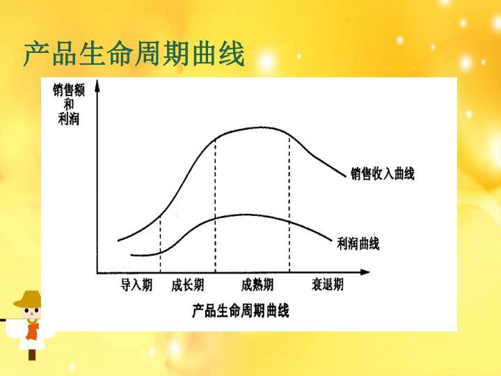 产品生命周期曲线