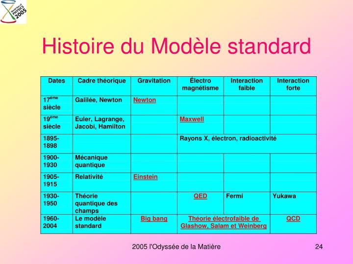 Histoire du Modèle standard