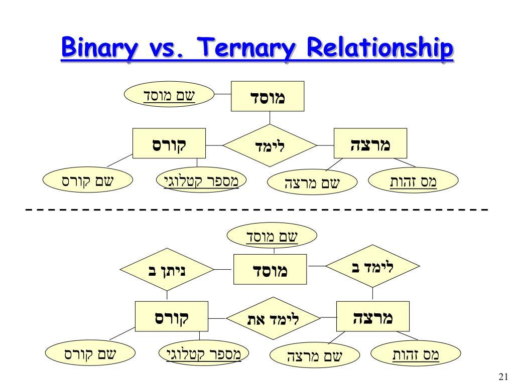 Binary vs. Ternary Relationship