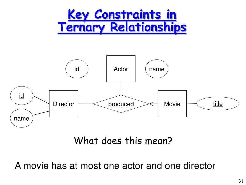Key Constraints in