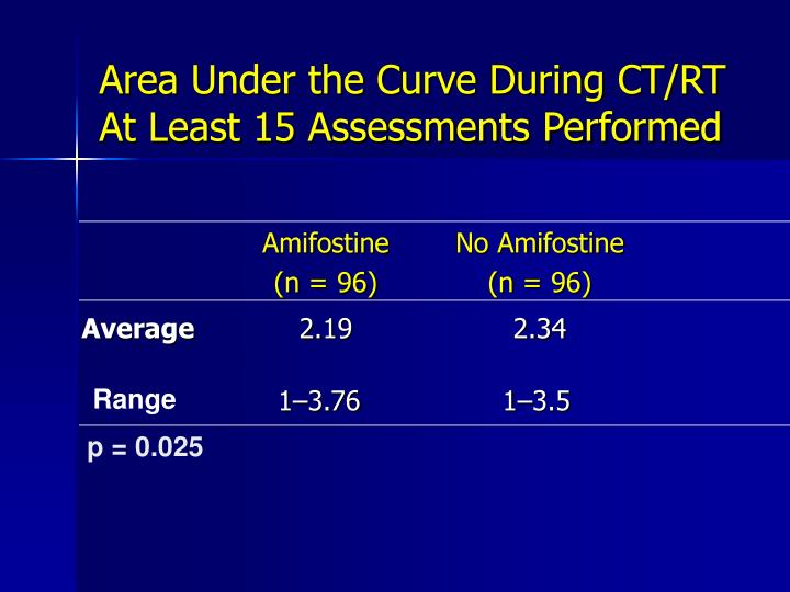 Area Under the Curve During CT/RT