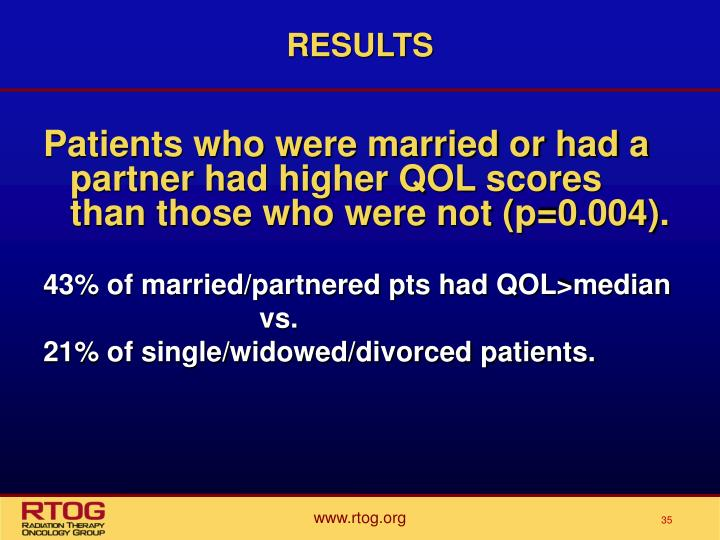Patients who were married or had a partner had higher QOL scores than those who were not (p=0.004).