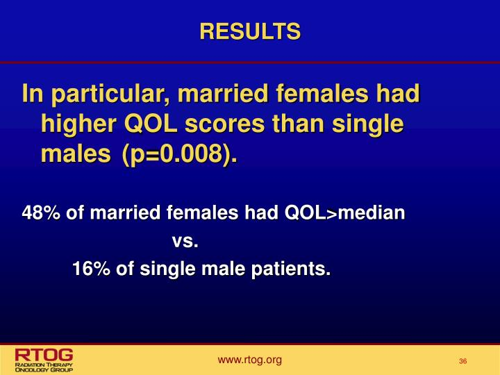 In particular, married females had higher QOL scores than single males (p=0.008).