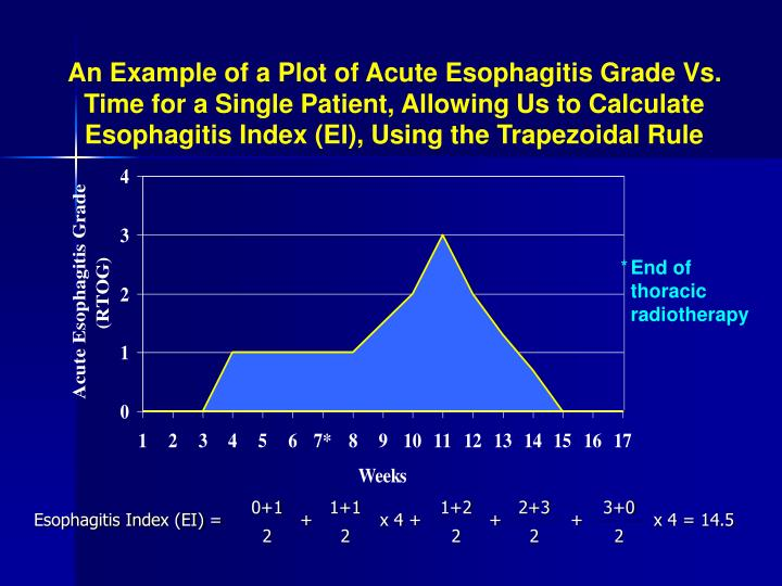 An Example of a Plot of Acute Esophagitis Grade Vs. Time for a Single Patient, Allowing Us to Calculate Esophagitis Index (EI), Using the Trapezoidal Rule