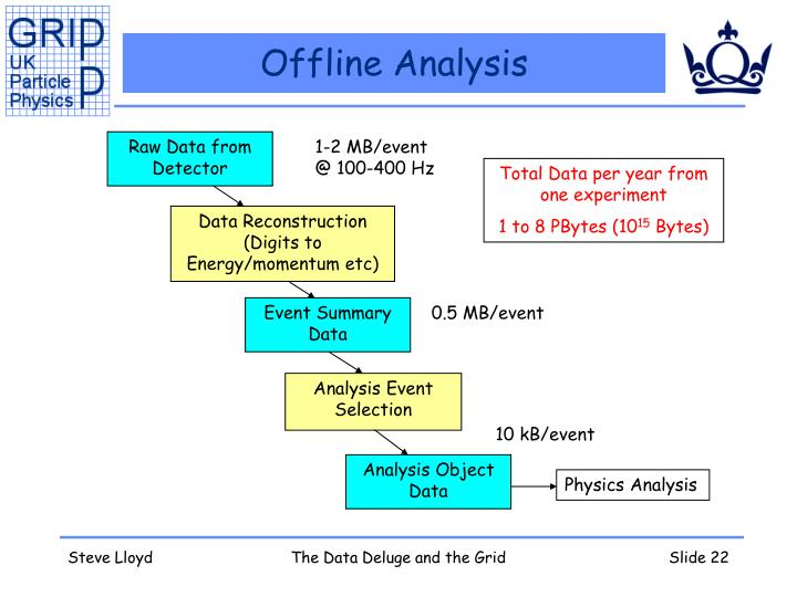 Offline Analysis