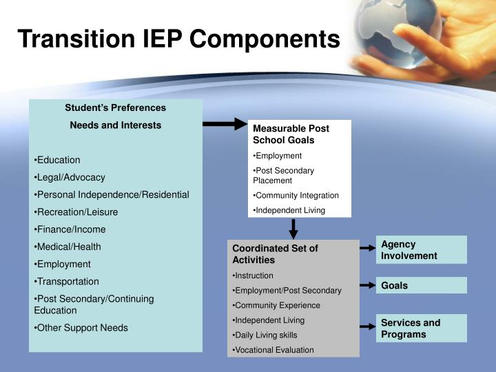 Transition IEP Components