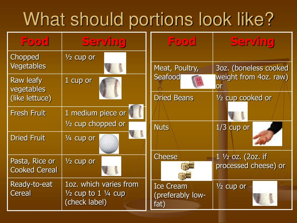What should portions look like?