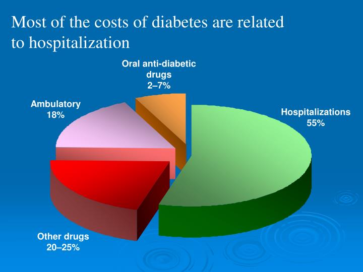 Most of the costs of diabetes are related