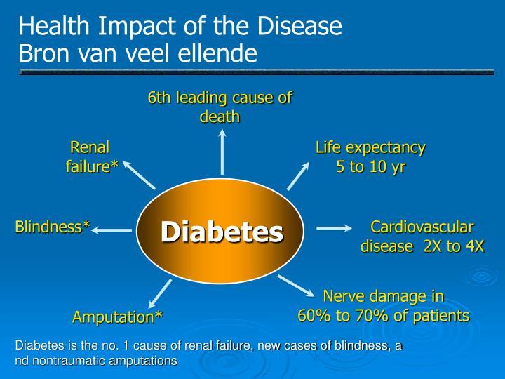 Health Impact of the Disease