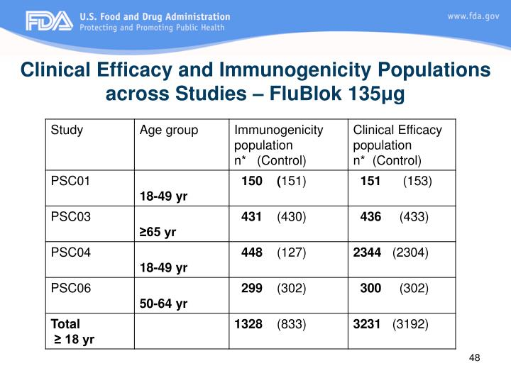Clinical Efficacy and Immunogenicity Populations