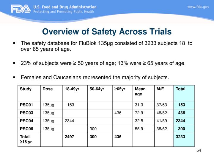 Overview of Safety Across Trials