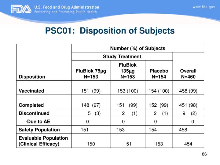 PSC01:  Disposition of Subjects