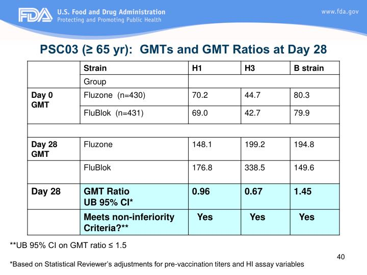 PSC03 (≥ 65 yr):  GMTs and GMT Ratios at Day 28
