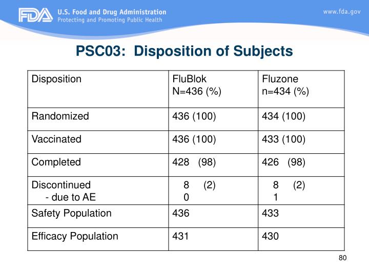 PSC03:  Disposition of Subjects
