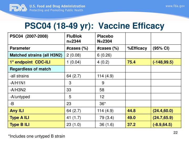 PSC04 (18-49 yr):  Vaccine Efficacy