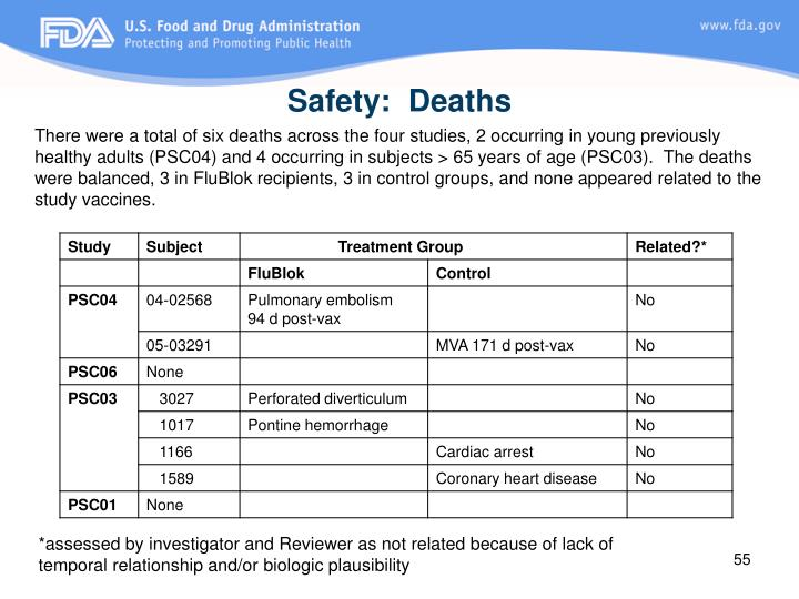 Safety:  Deaths