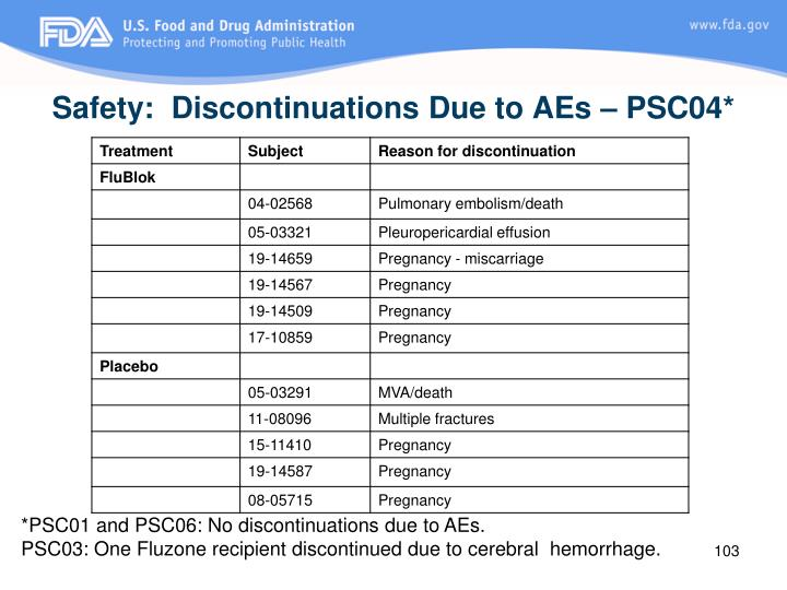Safety:  Discontinuations Due to AEs – PSC04*