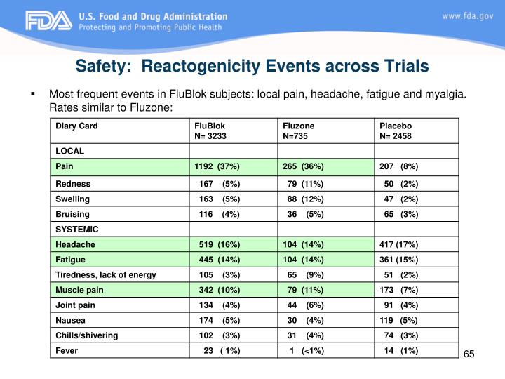 Safety:  Reactogenicity Events across Trials