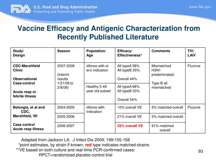 Vaccine Efficacy and Antigenic Characterization from Recently Published Literature