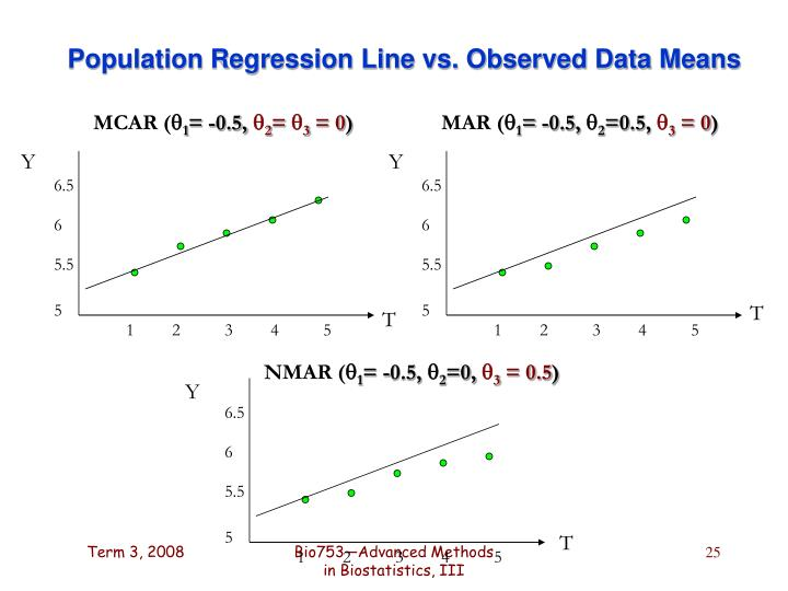 Population Regression Line vs. Observed Data Means
