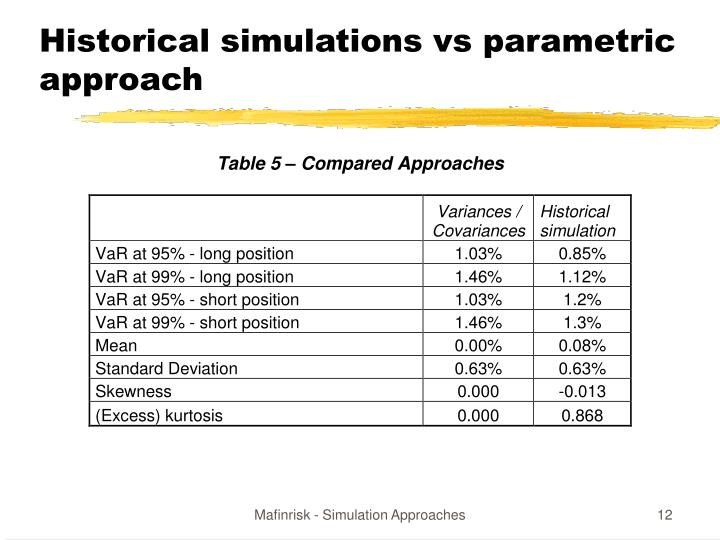 Historical simulations vs parametric approach