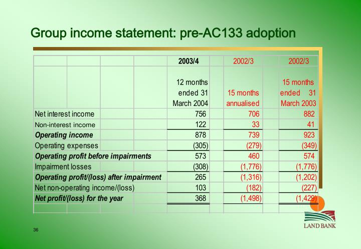 Group income statement: pre-AC133 adoption
