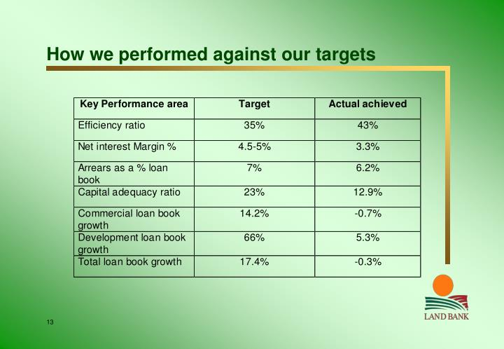 How we performed against our targets