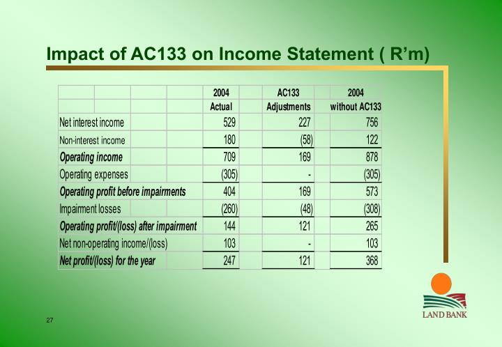 Impact of AC133 on Income Statement ( R'm)
