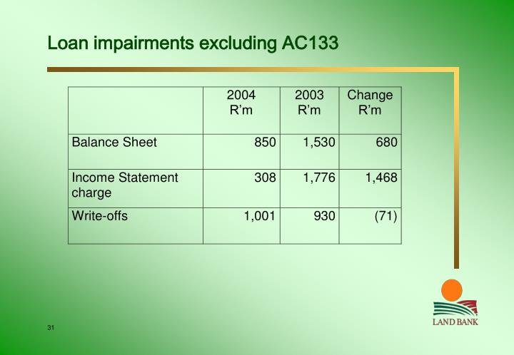 Loan impairments excluding AC133
