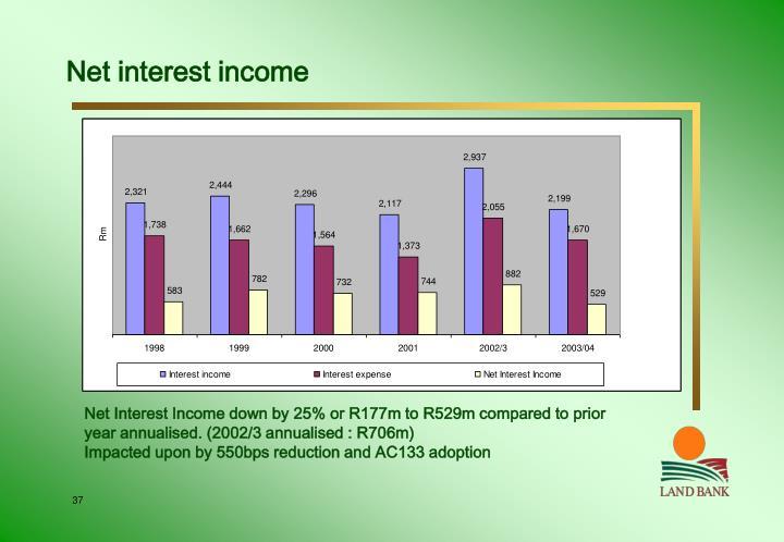 Net interest income