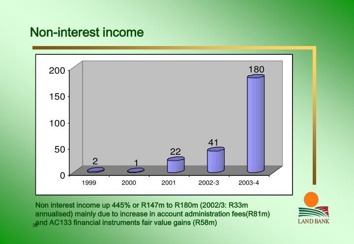 Non-interest income